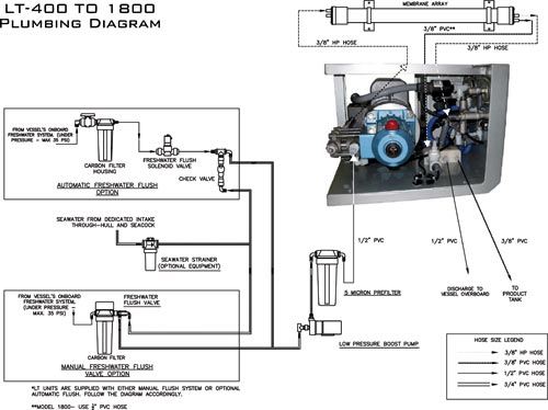 Total    guide    to marine watermakers  desalinators    Trade Boats Australia